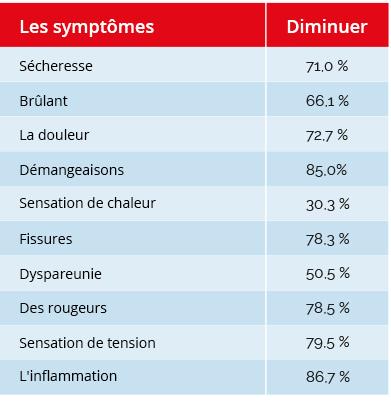tabel_symptomen